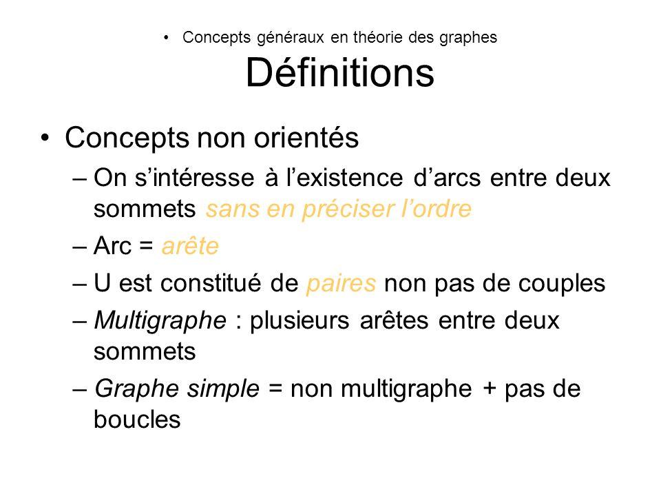 Concepts généraux en théorie des graphes Définitions Concepts non orientés –On sintéresse à lexistence darcs entre deux sommets sans en préciser lordr