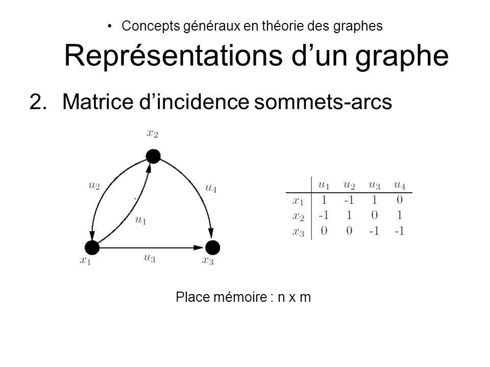 Concepts généraux en théorie des graphes Représentations dun graphe 2.Matrice dincidence sommets-arcs Place mémoire : n x m
