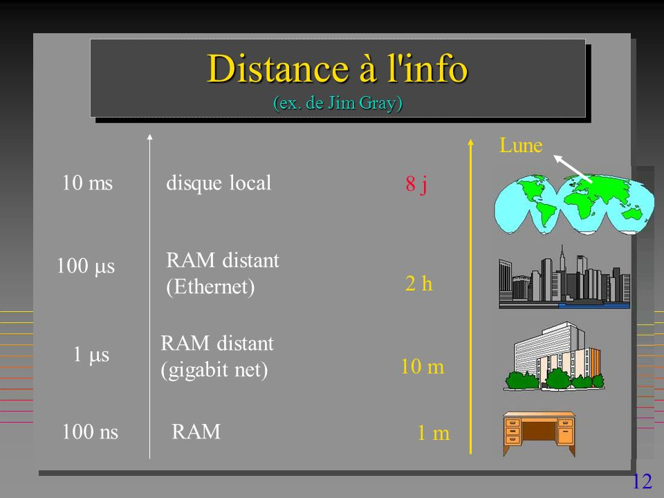 12 Distance à l'info (ex. de Jim Gray) 100 ns 1 s 10 ms RAM RAM distant (gigabit net) disque local 100 s RAM distant (Ethernet) 1 m 10 m 2 h 8 j Lune