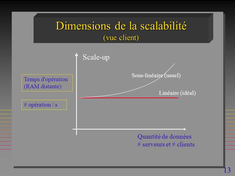 13 Dimensions de la scalabilité (vue client) Quantité de données # serveurs et # clients Temps d opération (RAM distante) # opération / s Scale-up Linéaire (idéal) Sous-linéaire (usuel)