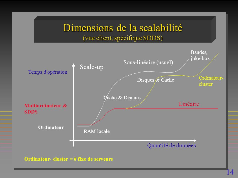 14 Dimensions de la scalabilité (vue client, spécifique SDDS) Quantité de données Multiordinateur & SDDS Scale-up Linéaire Sous-linéaire (usuel) RAM locale Disques & Cache Bandes, juke-box… Cache & Disques Temps d opération Ordinateur RAM locale Ordinateur- cluster Ordinateur- cluster = # fixe de serveurs