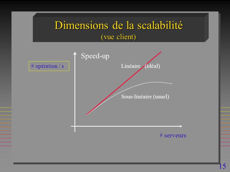 15 Dimensions de la scalabilité (vue client) # serveurs # opération / s Speed-up Linéaire (idéal) Sous-linéaire (usuel)