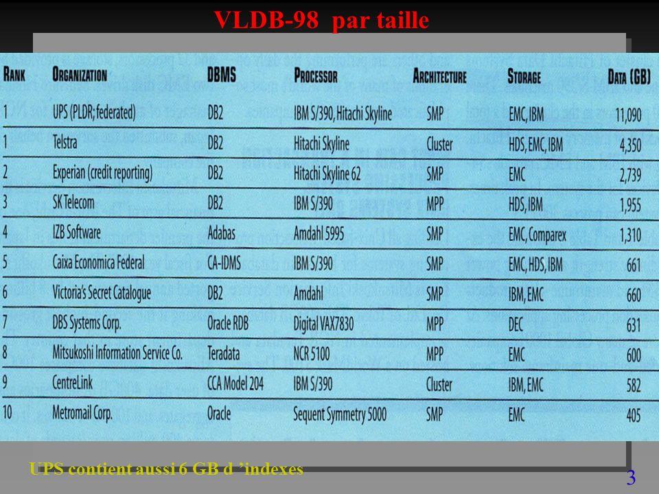 3 VLDB-98 par taille UPS contient aussi 6 GB d indexes