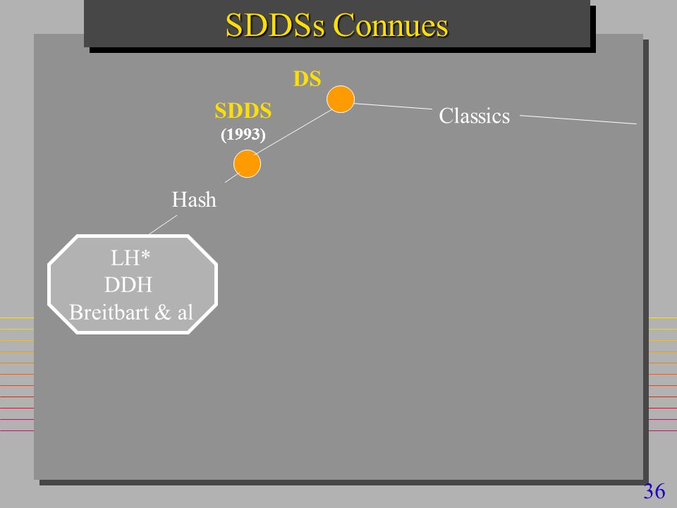 36 SDDSs Connues Hash SDDS (1993) LH* DDH Breitbart & al DS Classics