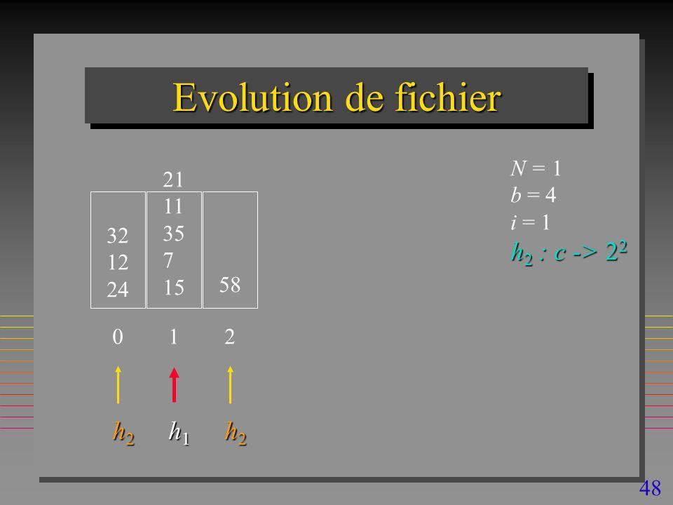 48 Evolution de fichier 32 12 24 N = 1 b = 4 i = 1 h 2 : c -> 2 2 0 21 11 35 7 15 1 58 2 h2h2h2h2 h1h1h1h1 h2h2h2h2