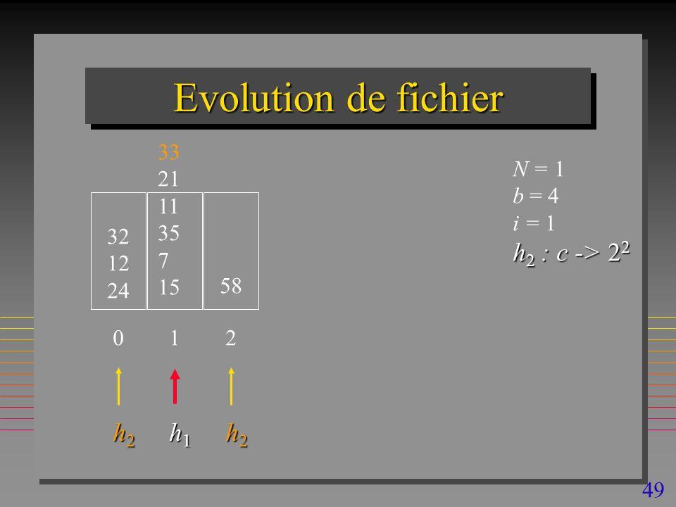 49 Evolution de fichier 32 12 24 N = 1 b = 4 i = 1 h 2 : c -> 2 2 0 33 21 11 35 7 15 1 58 2 h2h2h2h2 h1h1h1h1 h2h2h2h2