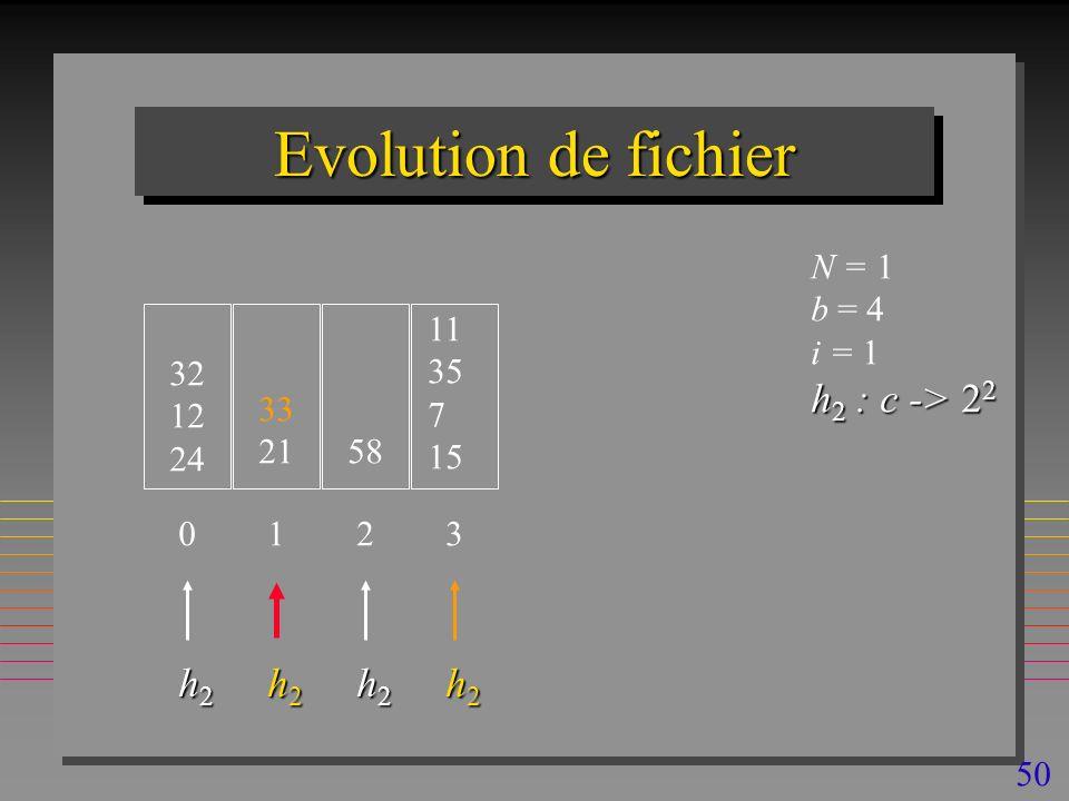50 Evolution de fichier 32 12 24 N = 1 b = 4 i = 1 h 2 : c -> 2 2 0 33 21 1 58 2 h2h2h2h2 h2h2h2h2 h2h2h2h2 11 35 7 15 3 h2h2h2h2