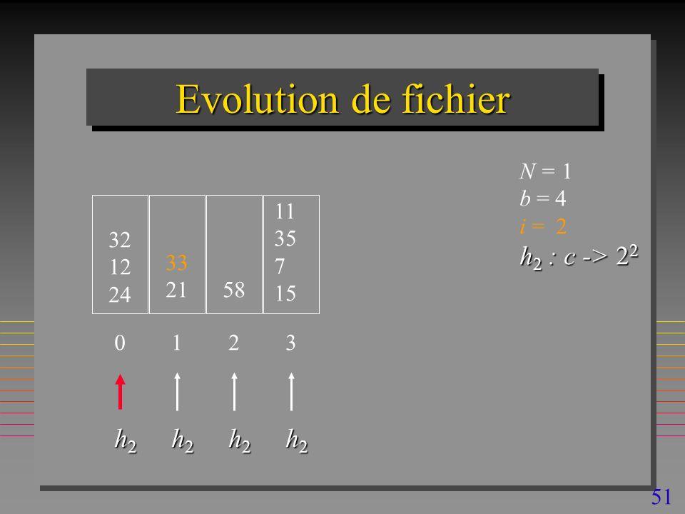 51 Evolution de fichier 32 12 24 N = 1 b = 4 i = 2 h 2 : c -> 2 2 0 33 21 1 58 2 h2h2h2h2 h2h2h2h2 h2h2h2h2 11 35 7 15 3 h2h2h2h2
