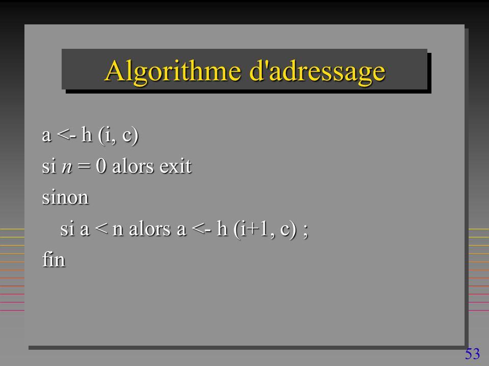 53 Algorithme d adressage a <- h (i, c) si n = 0 alors exit sinon si a < n alors a <- h (i+1, c) ; fin
