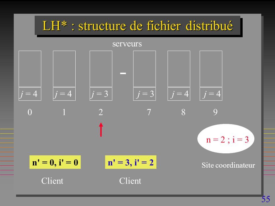 55 LH* : structure de fichier distribué j = 4 0 1 j = 3 2 7 j = 4 8 9 n = 2 ; i = 3 n = 0, i = 0n = 3, i = 2 Site coordinateur Client serveurs