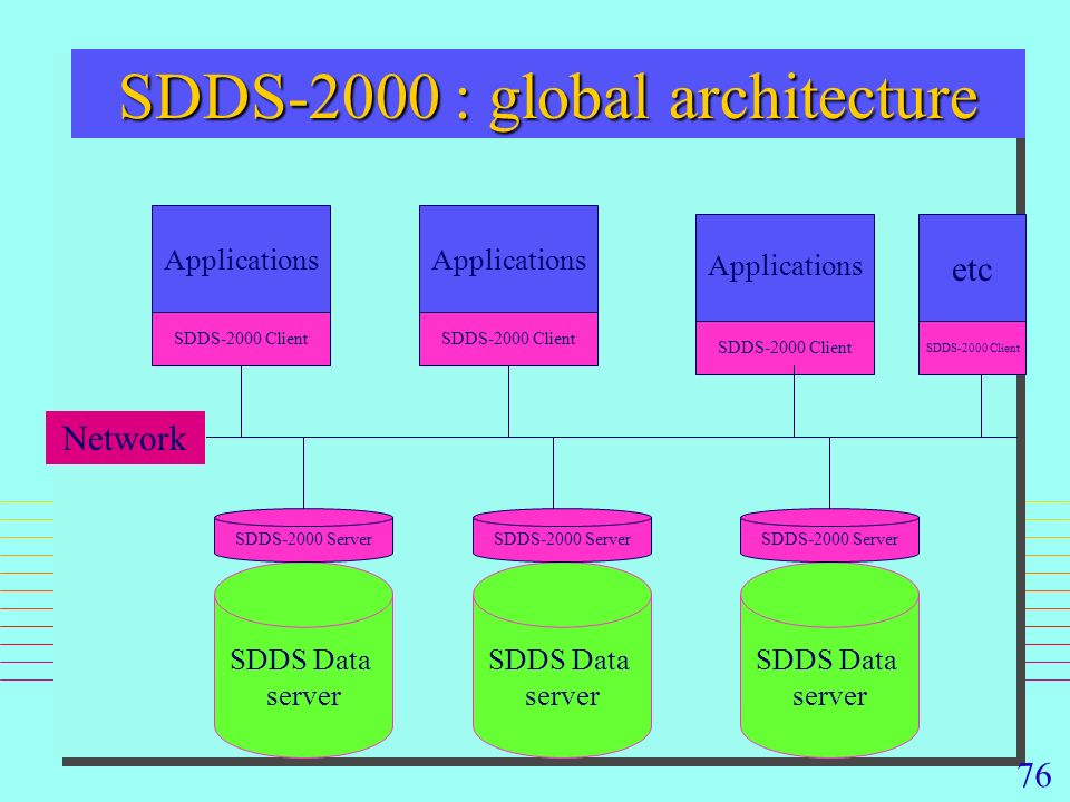 76 SDDS-2000 : global architecture Applications etc SDDS Data server SDDS Data server SDDS Data server SDDS-2000 Server SDDS-2000 Client Network