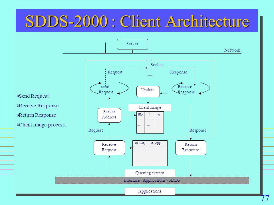 77 Send Request Receive Response Return Response Client Image process. SDDS-2000 : Client Architecture Interface : Applications - SDDS send Request So