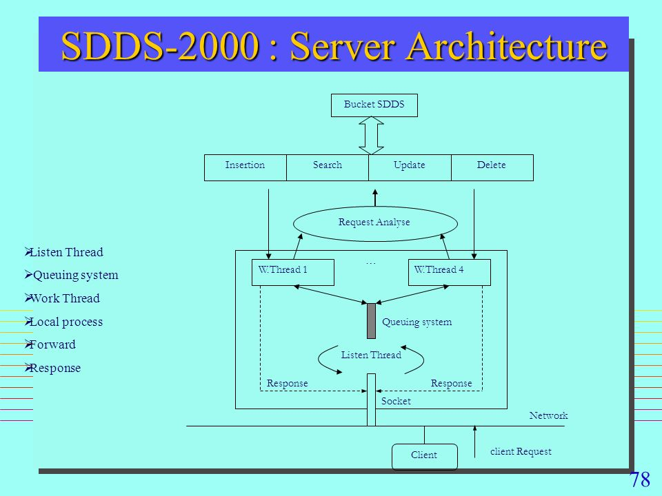 78 SDDS-2000 : Server Architecture Bucket SDDS InsertionSearchUpdateDelete W.Thread 1W.Thread 4 … Request Analyse Queuing system Listen Thread Socket Client Network client Request Response Listen Thread Queuing system Work Thread Local process Forward Response