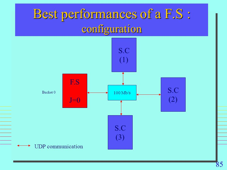 85 Best performances of a F.S : configuration F.S J=0 S.C (3) S.C (1) 100 Mb/s UDP communication Bucket 0 S.C (2)