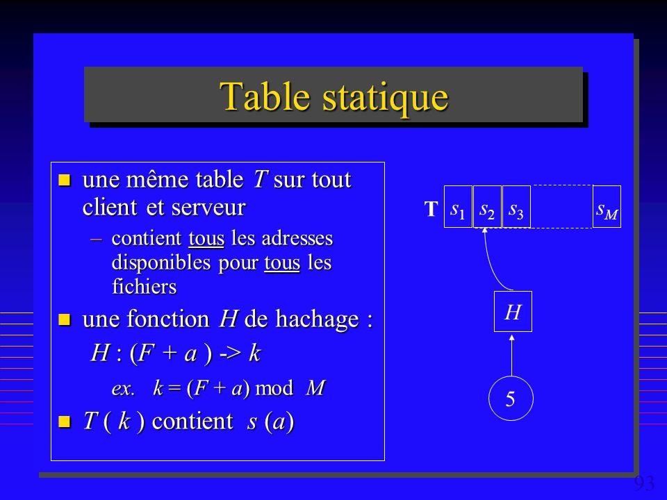 93 Table statique n une même table T sur tout client et serveur –contient tous les adresses disponibles pour tous les fichiers n une fonction H de hachage : H : (F + a ) -> k ex.