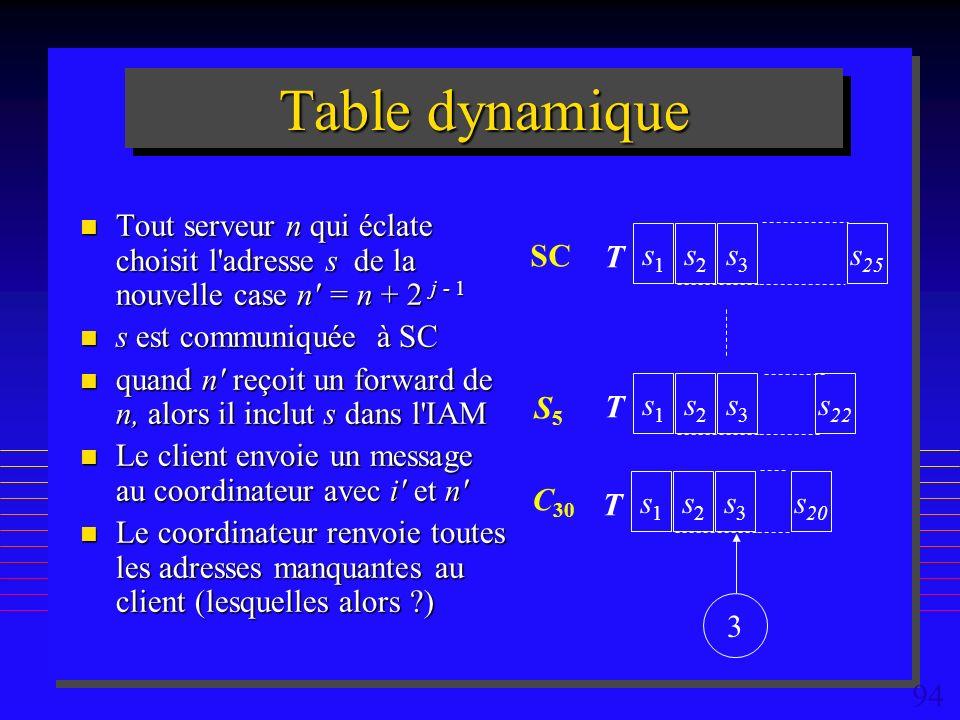 94 Table dynamique n Tout serveur n qui éclate choisit l adresse s de la nouvelle case n = n + 2 j - 1 n s est communiquée à SC n quand n reçoit un forward de n, alors il inclut s dans l IAM n Le client envoie un message au coordinateur avec i et n n Le coordinateur renvoie toutes les adresses manquantes au client (lesquelles alors ) s1s1 s2s2 s3s3 s 20 T 3 s1s1 s2s2 s3s3 s 22 T s1s1 s2s2 s3s3 s 25 T SC S5S5 C 30