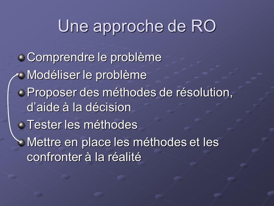 Une approche de RO Comprendre le problème Modéliser le problème Proposer des méthodes de résolution, daide à la décision Tester les méthodes Mettre en
