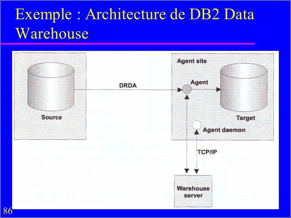 86 Exemple : Architecture de DB2 Data Warehouse