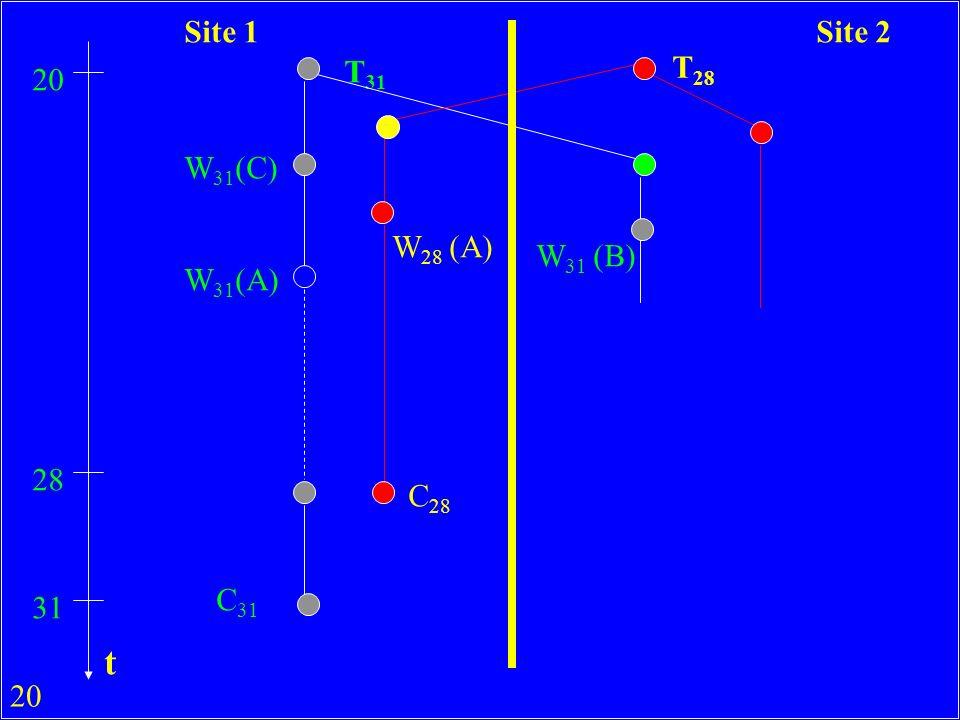 20 T 31 T 28 20 W 31 (C) W 31 (A) W 28 (A) 28 C 28 31 C 31 W 31 (B) Site 1Site 2 t