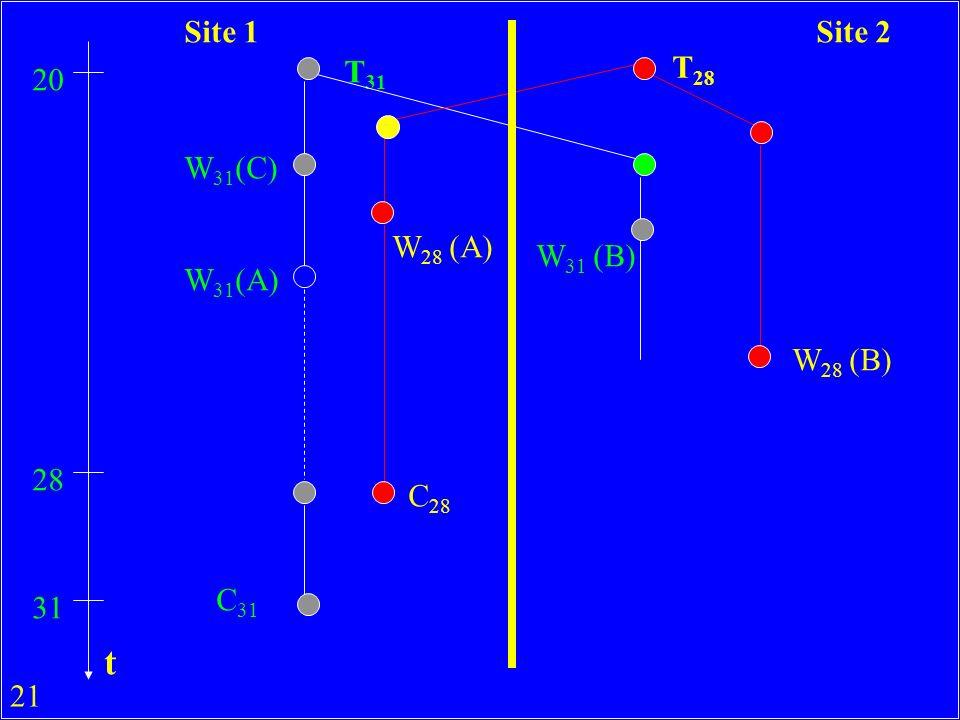 21 T 31 T 28 20 W 31 (C) W 31 (A) W 28 (A) 28 C 28 31 C 31 W 28 (B) W 31 (B) Site 1Site 2 t