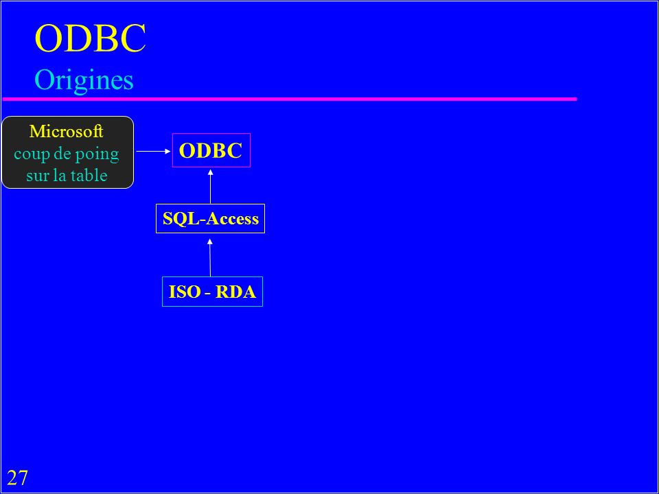 27 ODBC Origines ODBC SQL-Access ISO - RDA Microsoft coup de poing sur la table