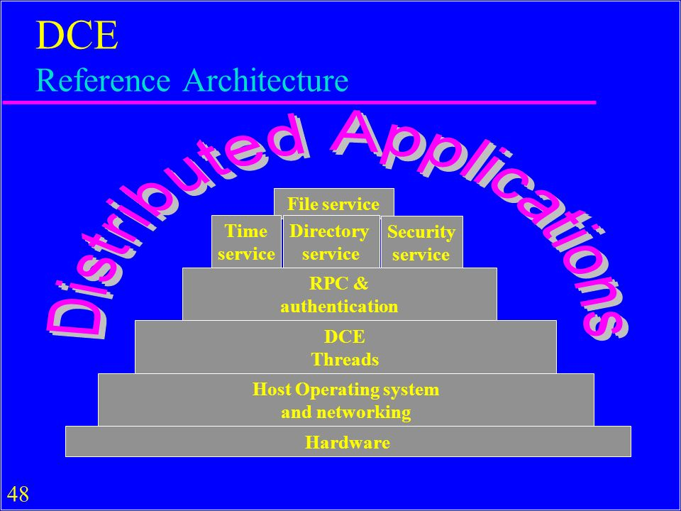 48 DCE Reference Architecture File service Time service Directory service Security service RPC & authentication DCE Threads Host Operating system and networking Hardware