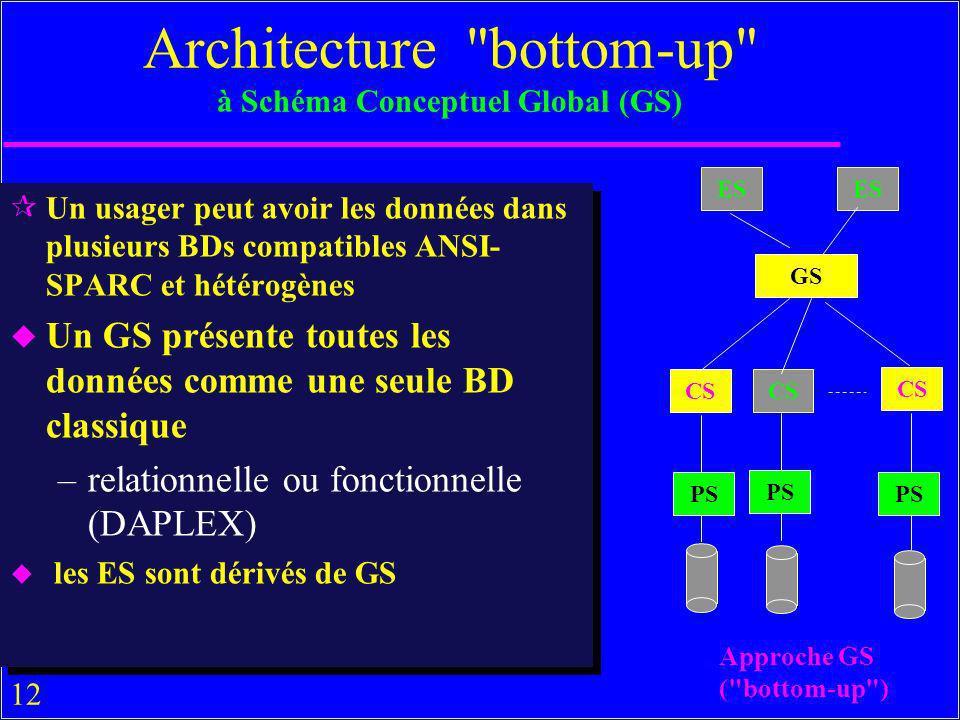 12 ¶Un usager peut avoir les données dans plusieurs BDs compatibles ANSI- SPARC et hétérogènes u Un GS présente toutes les données comme une seule BD classique –relationnelle ou fonctionnelle (DAPLEX) u les ES sont dérivés de GS ¶Un usager peut avoir les données dans plusieurs BDs compatibles ANSI- SPARC et hétérogènes u Un GS présente toutes les données comme une seule BD classique –relationnelle ou fonctionnelle (DAPLEX) u les ES sont dérivés de GS Architecture bottom-up à Schéma Conceptuel Global (GS) CS GS ES PS Approche GS ( bottom-up )