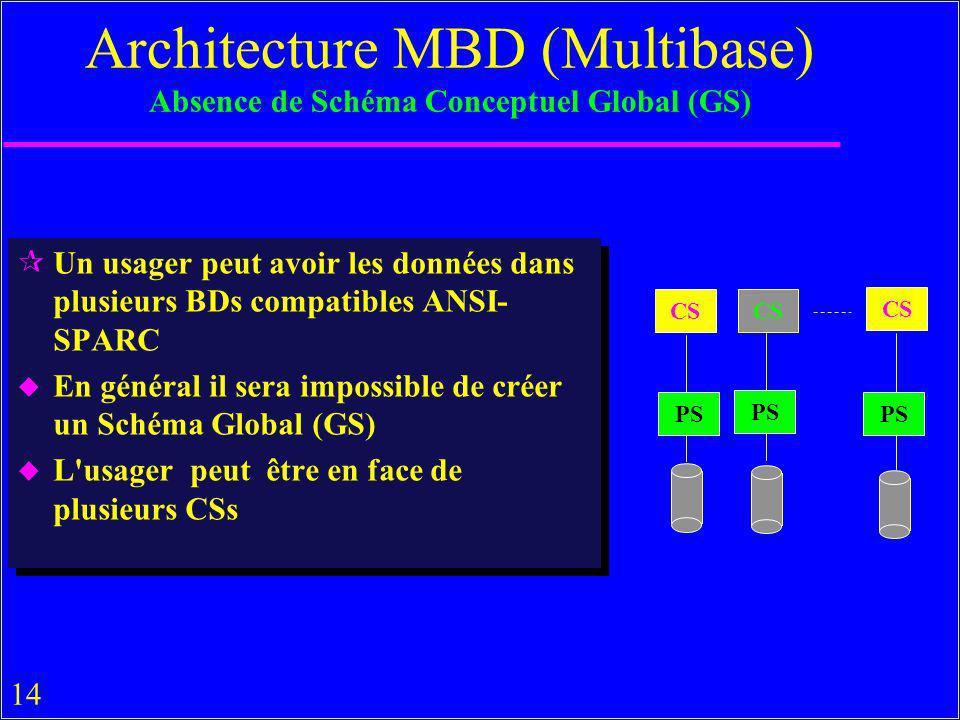14 ¶Un usager peut avoir les données dans plusieurs BDs compatibles ANSI- SPARC u En général il sera impossible de créer un Schéma Global (GS) u L usager peut être en face de plusieurs CSs ¶Un usager peut avoir les données dans plusieurs BDs compatibles ANSI- SPARC u En général il sera impossible de créer un Schéma Global (GS) u L usager peut être en face de plusieurs CSs Architecture MBD (Multibase) Absence de Schéma Conceptuel Global (GS) CS PS