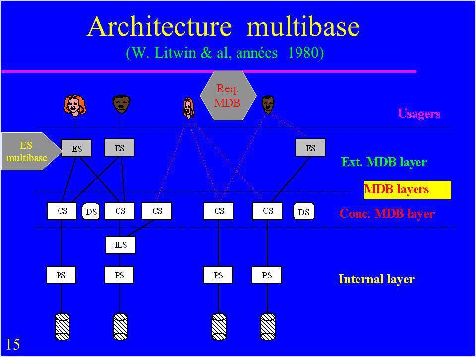 15 Architecture multibase (W. Litwin & al, années 1980) ES multibase Req. MDB