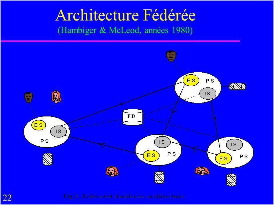 22 Architecture Fédérée (Hambiger & McLeod, années 1980)