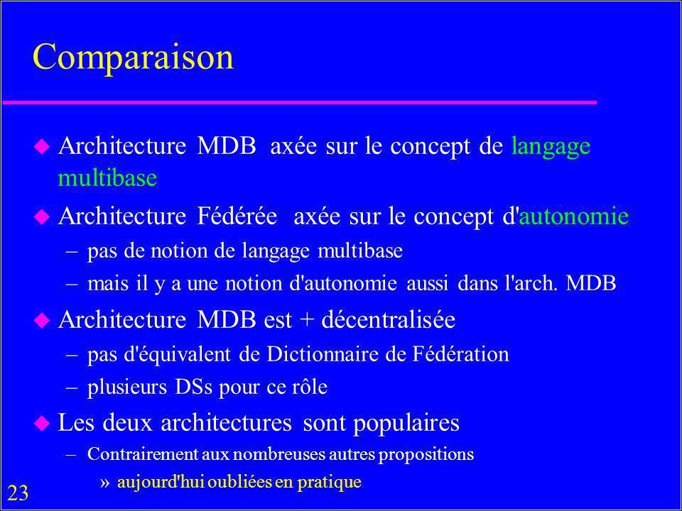 23 Comparaison u Architecture MDB axée sur le concept de langage multibase u Architecture Fédérée axée sur le concept d autonomie –pas de notion de langage multibase –mais il y a une notion d autonomie aussi dans l arch.