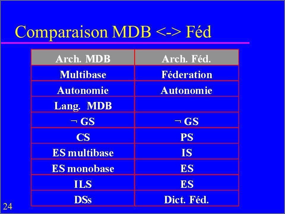 24 Comparaison MDB Féd
