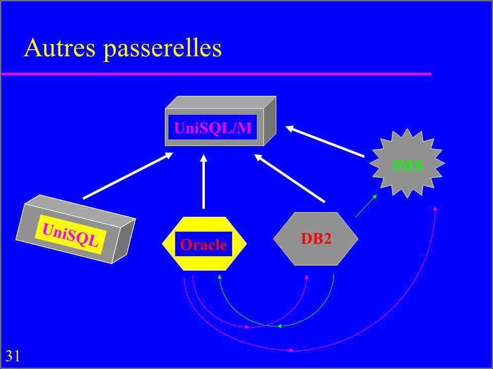 31 Autres passerelles UniSQL/M Oracle UniSQL IMS DB2