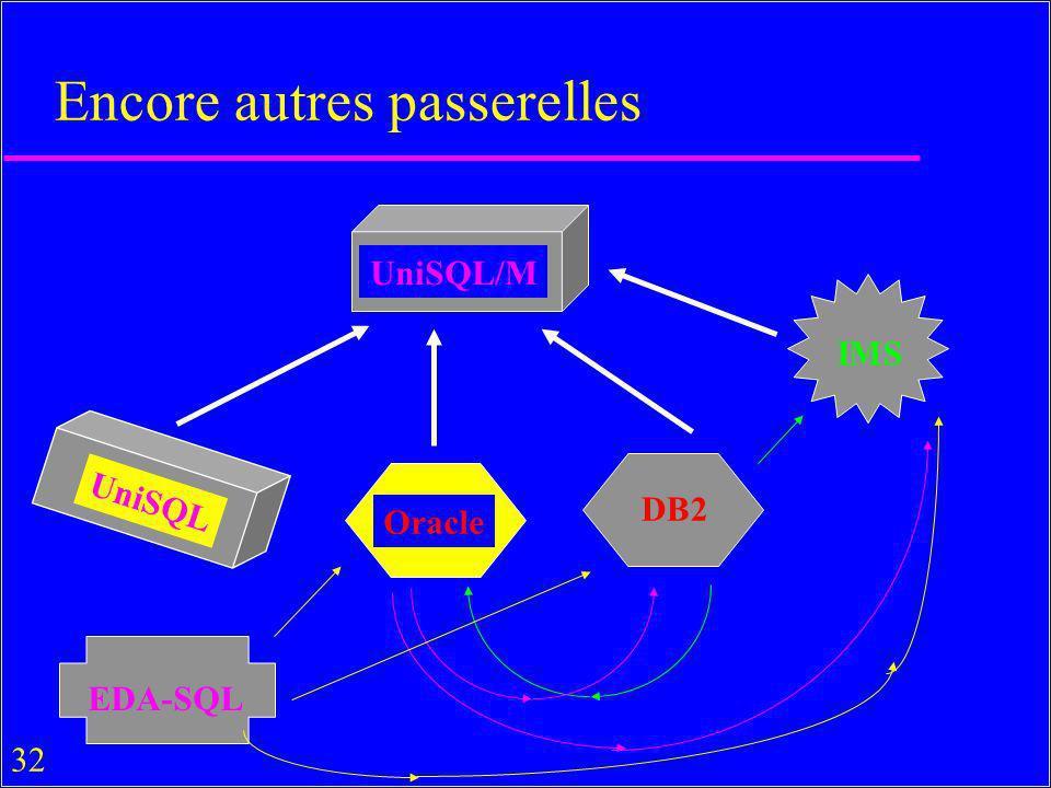 32 Encore autres passerelles UniSQL/M Oracle UniSQL IMS EDA-SQL DB2