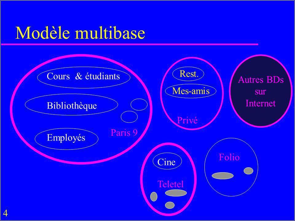 4 Modèle multibase Cours & étudiants Bibliothèque Employés Rest. Mes-amis Autres BDs sur Internet Paris 9 Privé Teletel Folio Cine