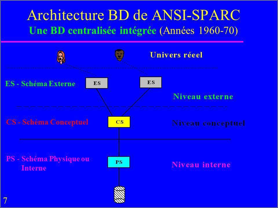 7 Architecture BD de ANSI-SPARC Une BD centralisée intégrée (Années 1960-70) ES - Schéma Externe CS - Schéma Conceptuel PS - Schéma Physique ou Intern