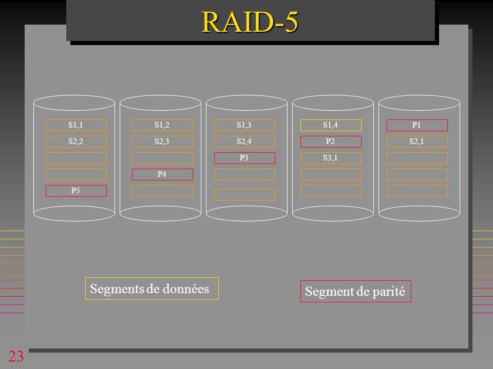 23RAID-5RAID-5 S1,1P1 Segment de parité Segments de données S1,2S1,3 P2S2,1 S1,4 P3 P4 P5 S2,3S2,4 S3,1 S2,2