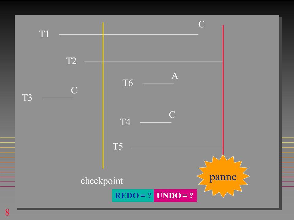 8 panne T1 C T5 T3 C checkpoint T4 C T2 T6 A REDO = ?UNDO = ?