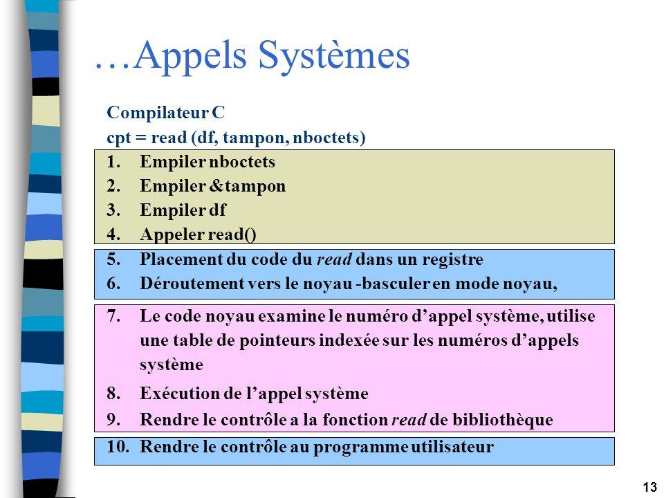 13 …Appels Systèmes Compilateur C cpt = read (df, tampon, nboctets) 1.Empiler nboctets 2.Empiler &tampon 3.Empiler df 4.Appeler read() 5.Placement du