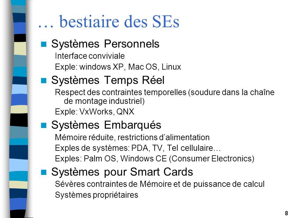 8 … bestiaire des SEs Systèmes Personnels Interface conviviale Exple: windows XP, Mac OS, Linux Systèmes Temps Réel Respect des contraintes temporelle