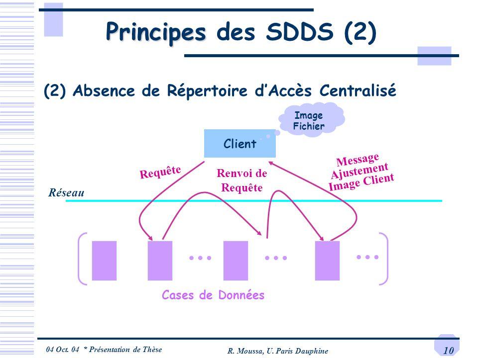 04 Oct. 04 * Présentation de Thèse R. Moussa, U. Paris Dauphine 10 Principes Principes des SDDS (2) Réseau (2) Absence de Répertoire dAccès Centralisé