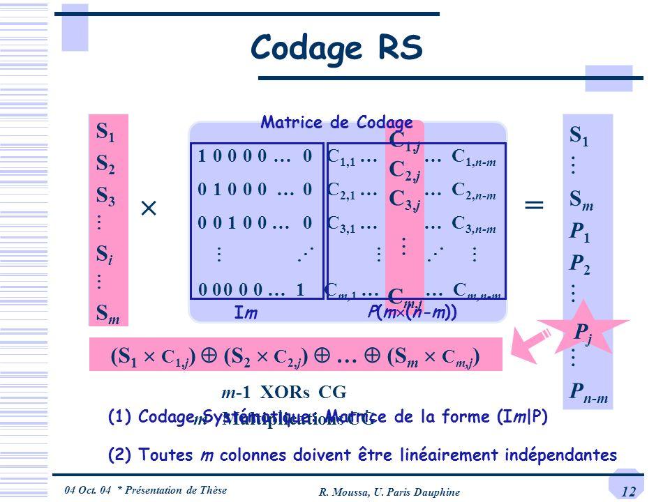 04 Oct. 04 * Présentation de Thèse R. Moussa, U. Paris Dauphine 12 10000…0 C 1,1 … C 1,j … C 1,n-m 01000 …0 C 2,1 … C 2,j … C 2,n-m 00100 …0 C 3,1 … C