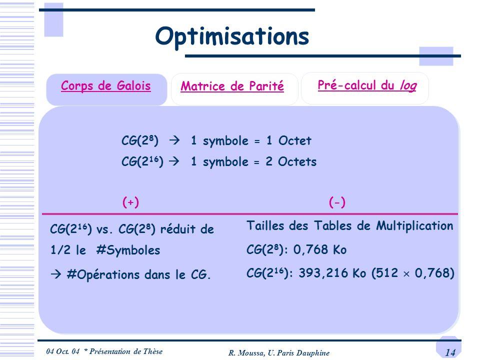 04 Oct. 04 * Présentation de Thèse R. Moussa, U. Paris Dauphine 14 Corps de Galois Matrice de Parité Optimisations Pré-calcul du log (+) CG(2 16 ) vs.