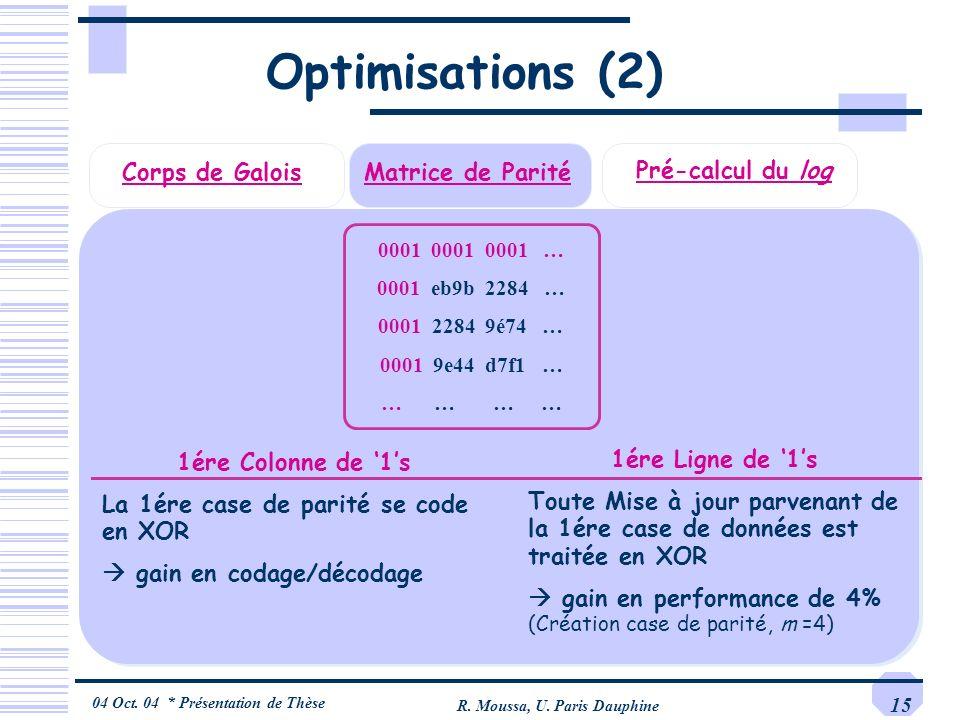 04 Oct. 04 * Présentation de Thèse R. Moussa, U. Paris Dauphine 15 Corps de Galois Matrice de Parité Optimisations (2) Pré-calcul du log 1ére Colonne