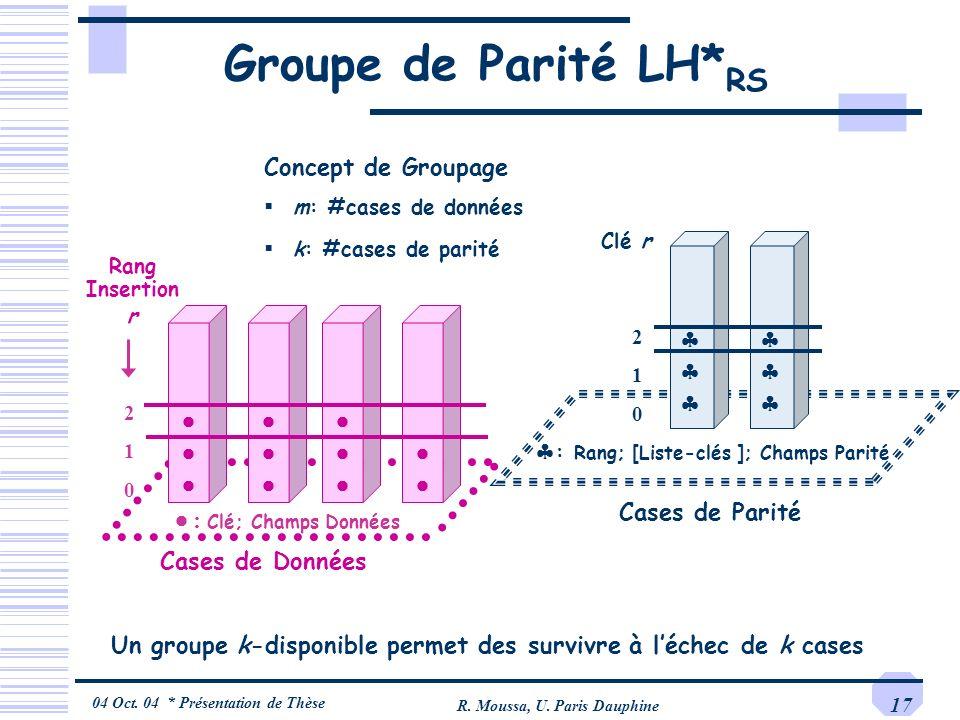 04 Oct. 04 * Présentation de Thèse R. Moussa, U. Paris Dauphine 17 Groupe de Parité LH* RS Cases de Données Cases de Parité : Clé; Champs Données Rang