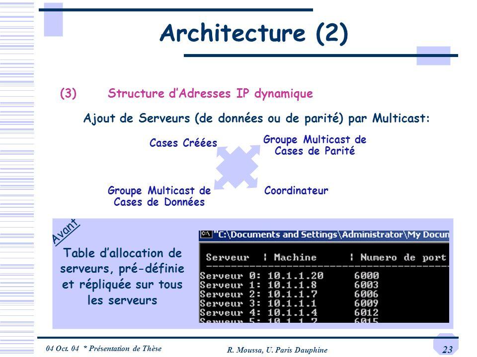 04 Oct. 04 * Présentation de Thèse R. Moussa, U. Paris Dauphine 23 Architecture (2) Avant Ajout de Serveurs (de données ou de parité) par Multicast: (