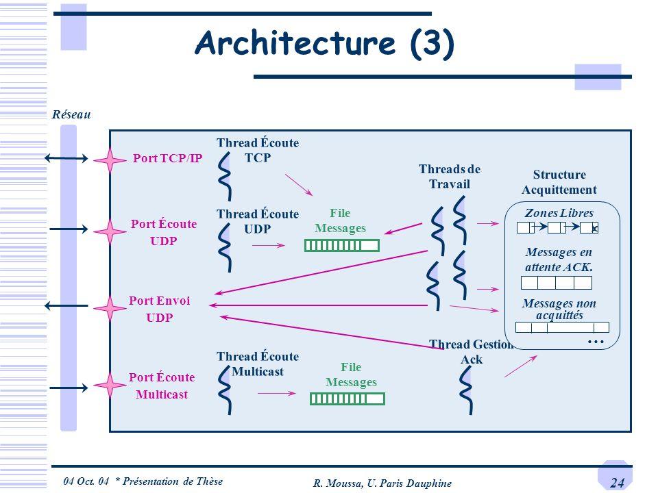 04 Oct. 04 * Présentation de Thèse R. Moussa, U. Paris Dauphine 24 Architecture (3) Port Écoute Multicast Port Envoi UDP Port TCP/IP Port Écoute UDP T