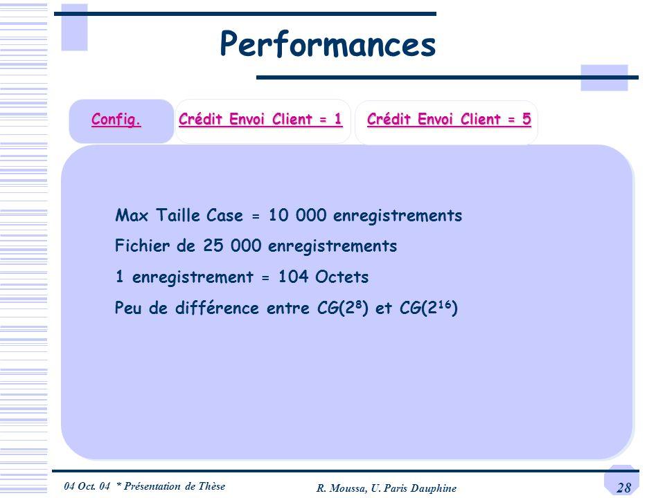 04 Oct. 04 * Présentation de Thèse R. Moussa, U. Paris Dauphine 28 Performances Config. Crédit Envoi Client = 1 Crédit Envoi Client = 5 Max Taille Cas