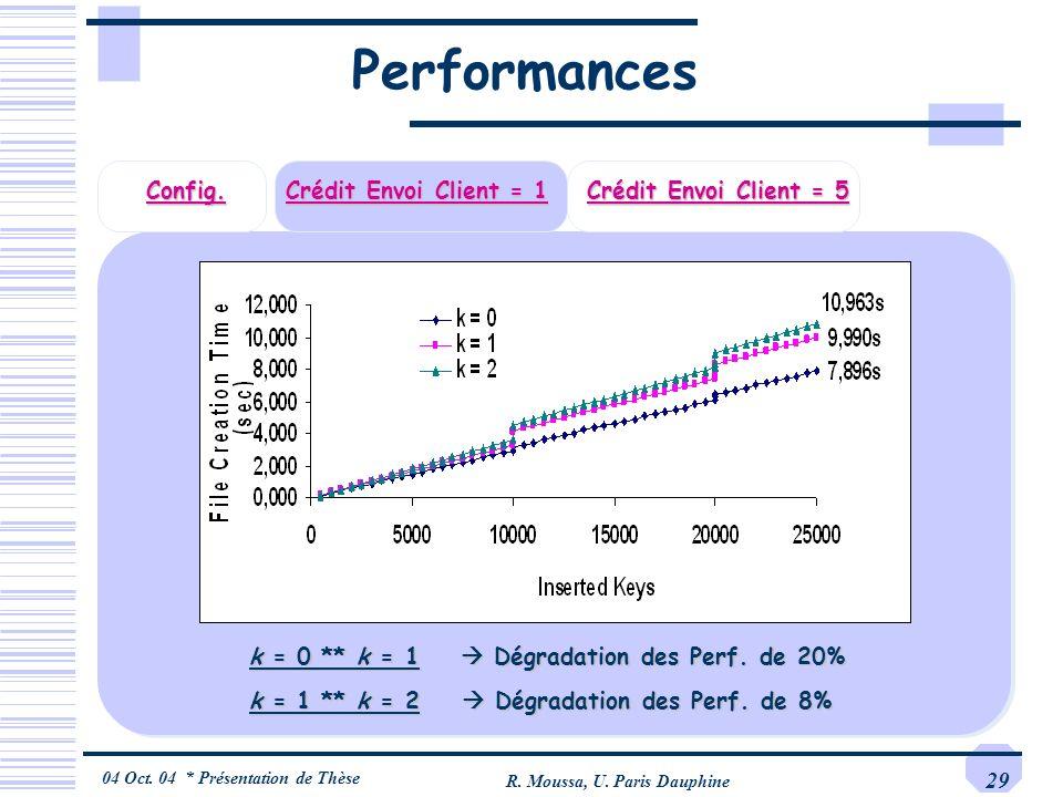 04 Oct. 04 * Présentation de Thèse R. Moussa, U. Paris Dauphine 29 Performances Config. Crédit Envoi Client = 1 Crédit Envoi Client = 5 k = 0 ** k = 1