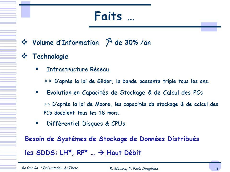 04 Oct. 04 * Présentation de Thèse R. Moussa, U. Paris Dauphine 3 Faits … Volume dInformation de 30% /an Technologie Infrastructure Réseau >> Daprès l
